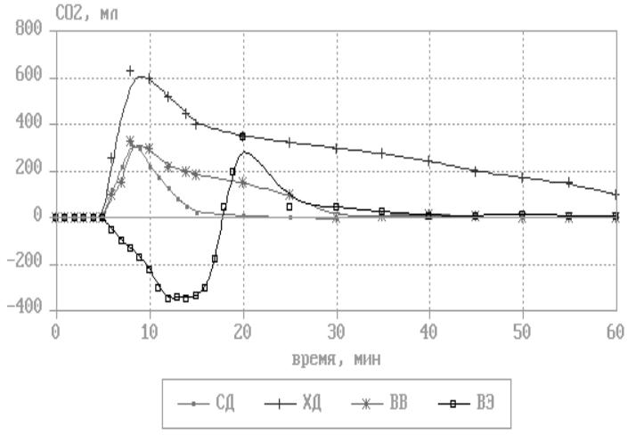 Динамика дисбаланса CO2 при различных форматах дыхания
