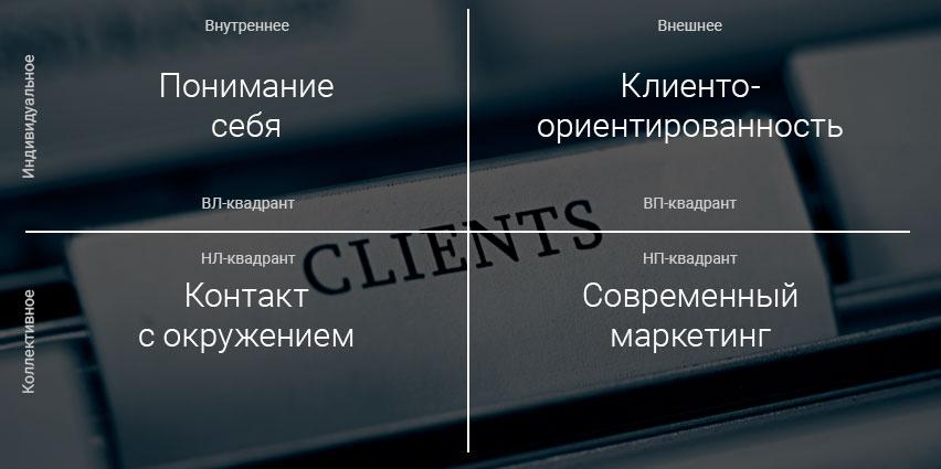 Как найти клиентов 2