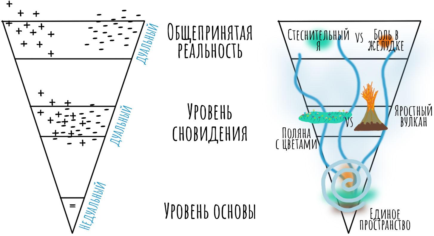 Три уровня реальности, А. Минделл